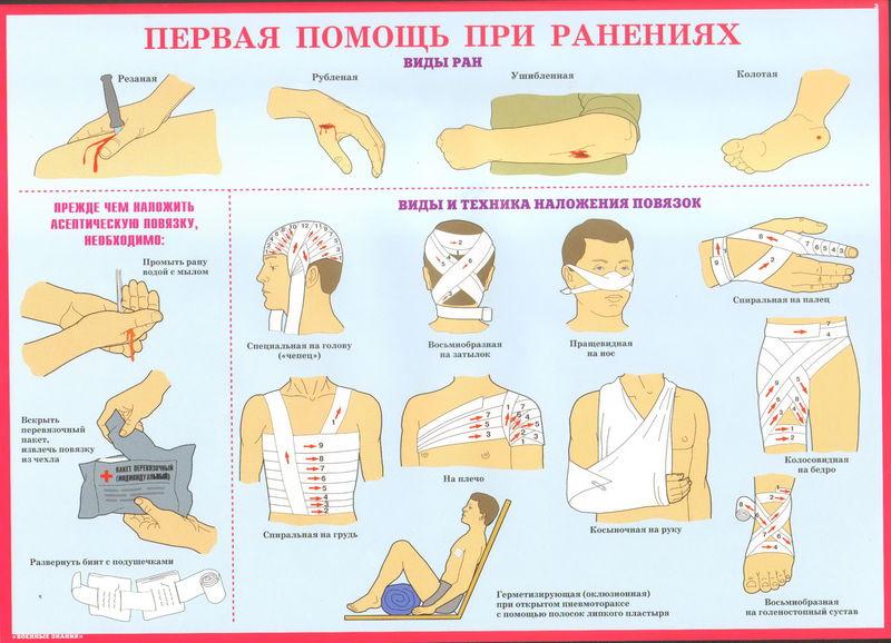 Первая помощь при ранениях