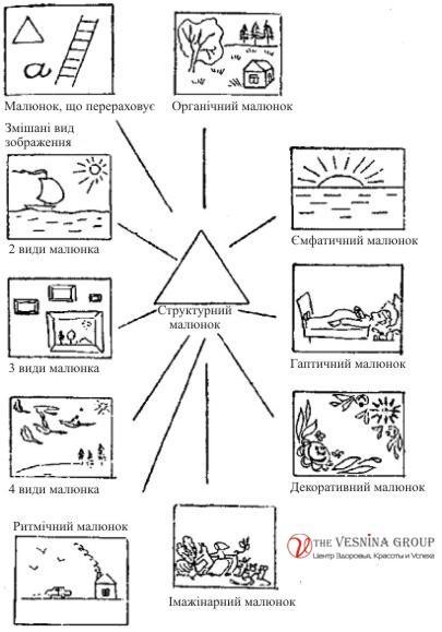 Відповідність малюнка психологічному типу особистості