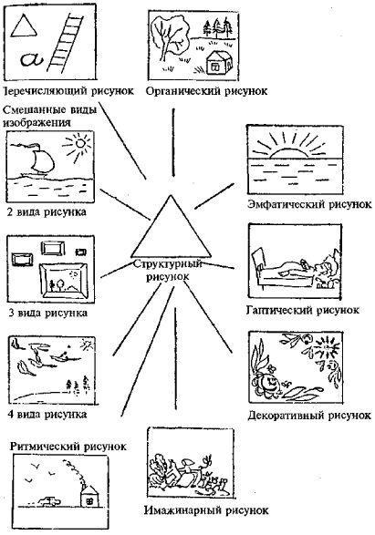 Соответствие рисунка психологическому типу личности