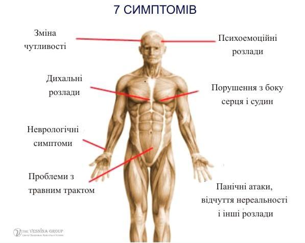 ВСД (судинна дистонія) або панічні атаки
